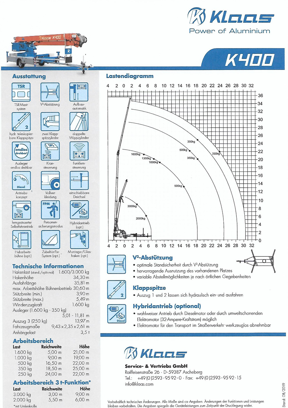 Leistungsdiagramm-Klass-K-400
